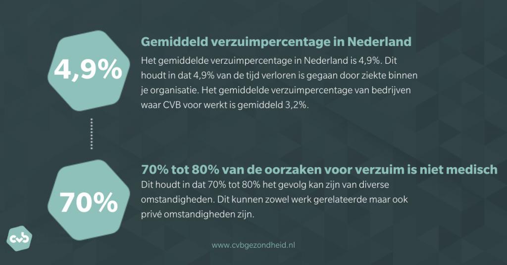 CVB-gemiddeld-verzuim-in-Nederland-niet-medisch